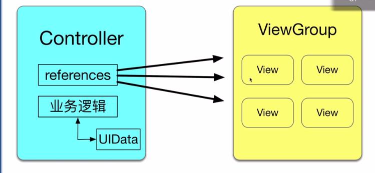 UIData与activity耦合