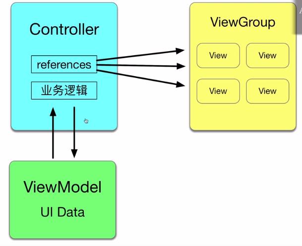 使用ViewModel