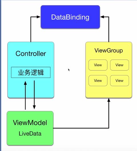 使用DataBinding解决C-V耦合